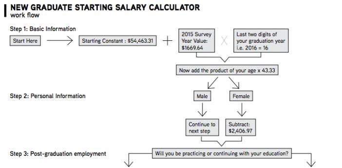 Salary Calculator Worksheet