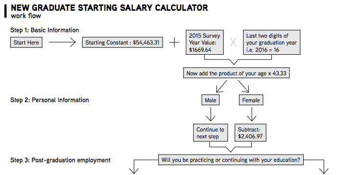 Salary Calculator Worksheet  Salary Calculator